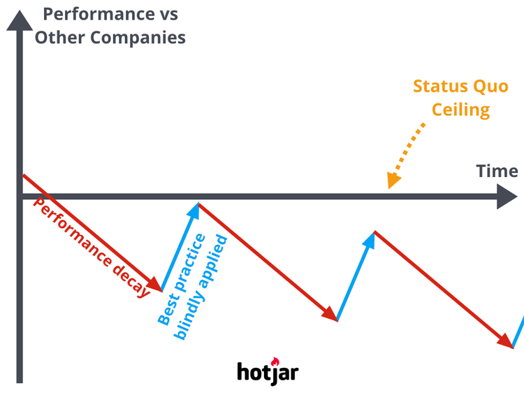 graph comparing performance decay of 2 companies