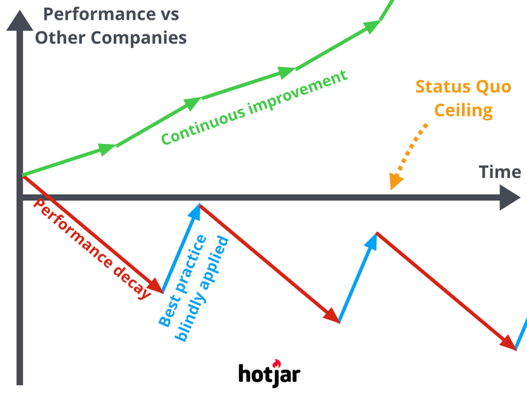 graph depicting the best hypotheses to focus on to improve processes