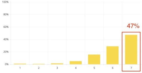 graph of customer effort score results
