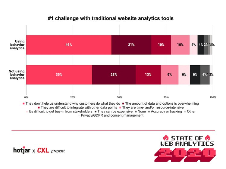 Challenge-by-behavior-analytics-usage