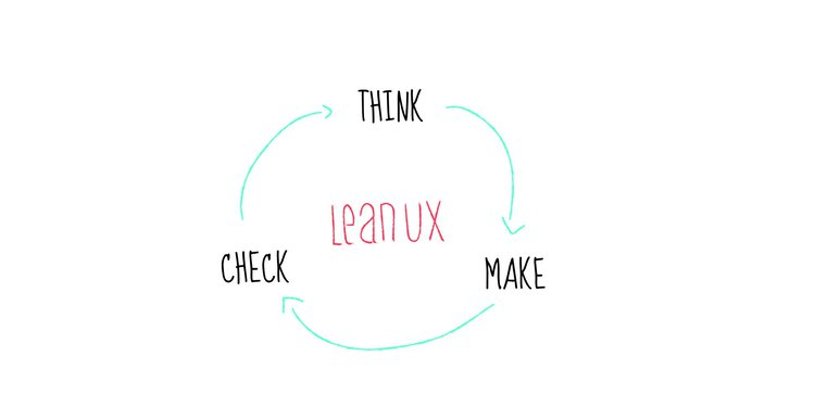 graphic of the lean UX model