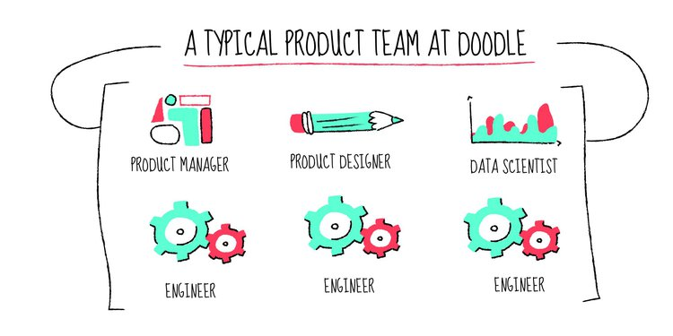 graphic representing the makeup of product team at Doodle