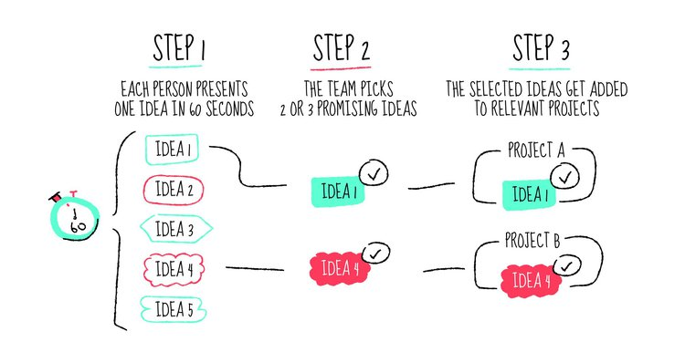 graphic representing Doodle's project development process