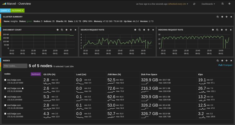 screenshot of elastisearch dashboard