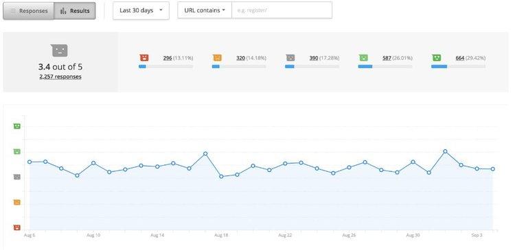 graph of Hotjar customer feedback