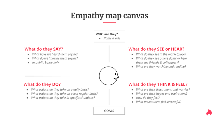 Empathy map canvas.png
