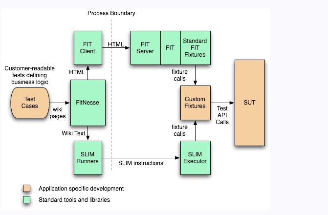 FitNesse-user-acceptance-testing-framework
