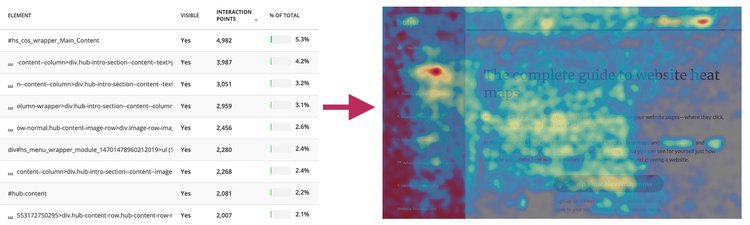 hotjar heatmap data