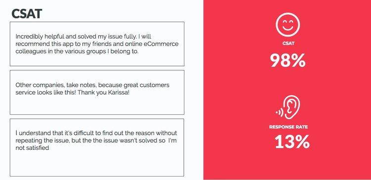 visualization of Hotjars customer satisfaction team weekly report