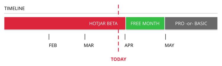 hotjar release timeline
