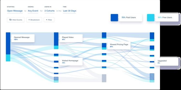 screenshot of a Mixpanel dashboard