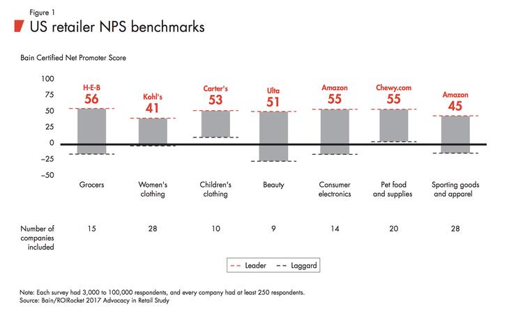NPS-benchmark