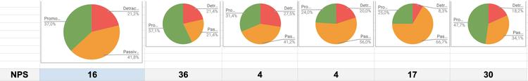 NPS graphs