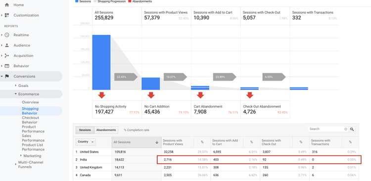 screenshot of a google analytics dashboard