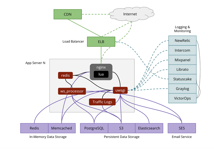 graphic representing Hotjar's current architecture
