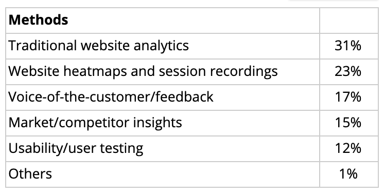 Website analysis methods