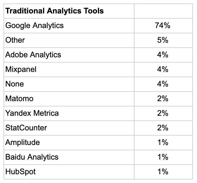 Top traditional analytics tools