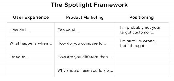 graphic of the spotlight framework from david cancel's book, hypergrowth