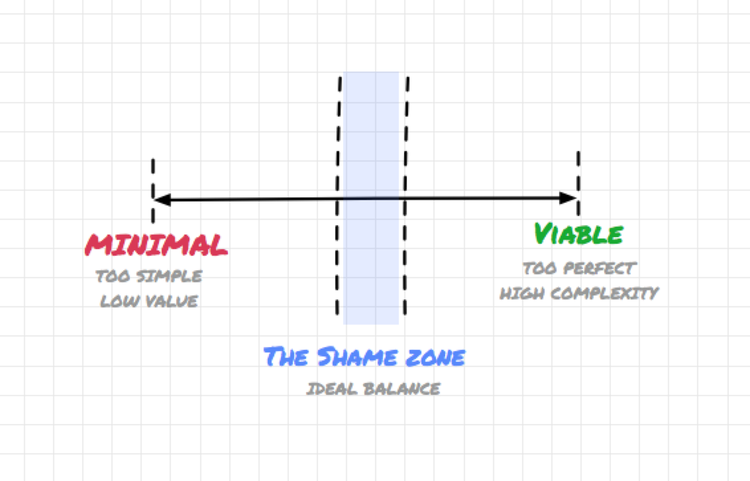 the startup shame zone