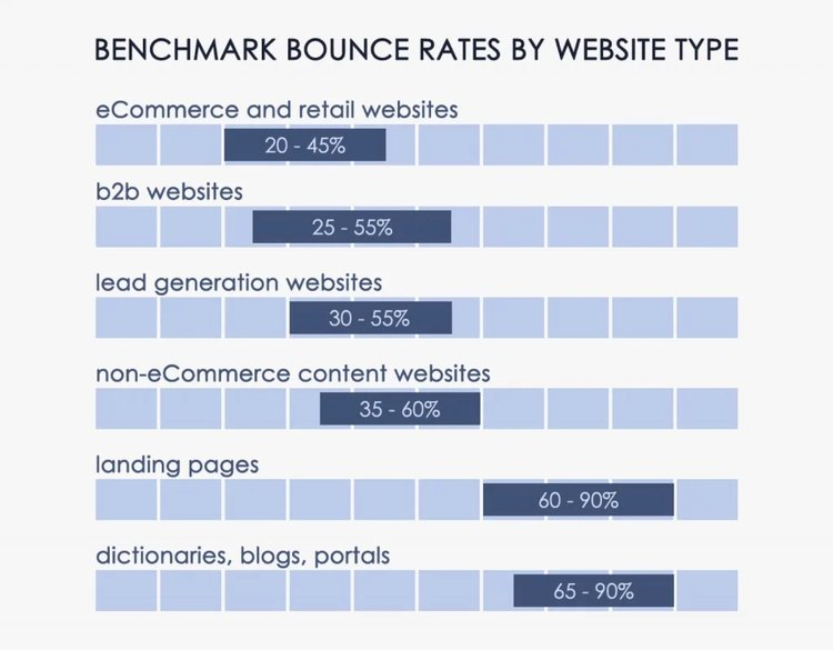 benchmarks website bounce rate