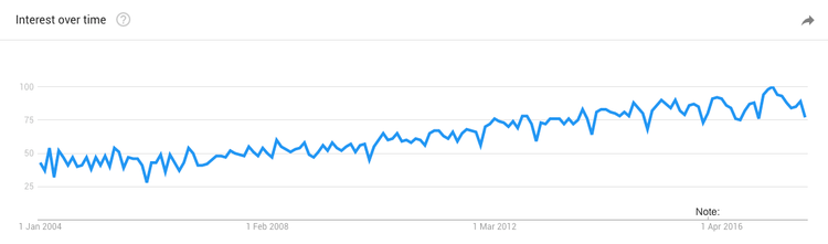 User experience google trends-min