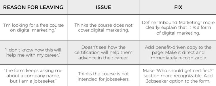 User feedback management