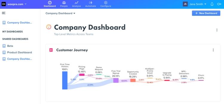 screenshot of a Woopra dashboard