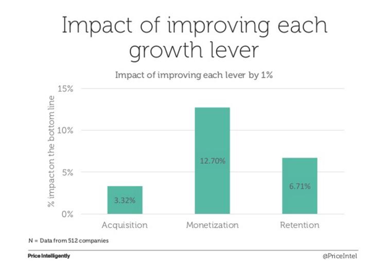 acquisition monetization retention