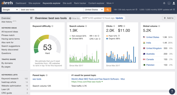 A keyword analysis dashboard from Ahrefs