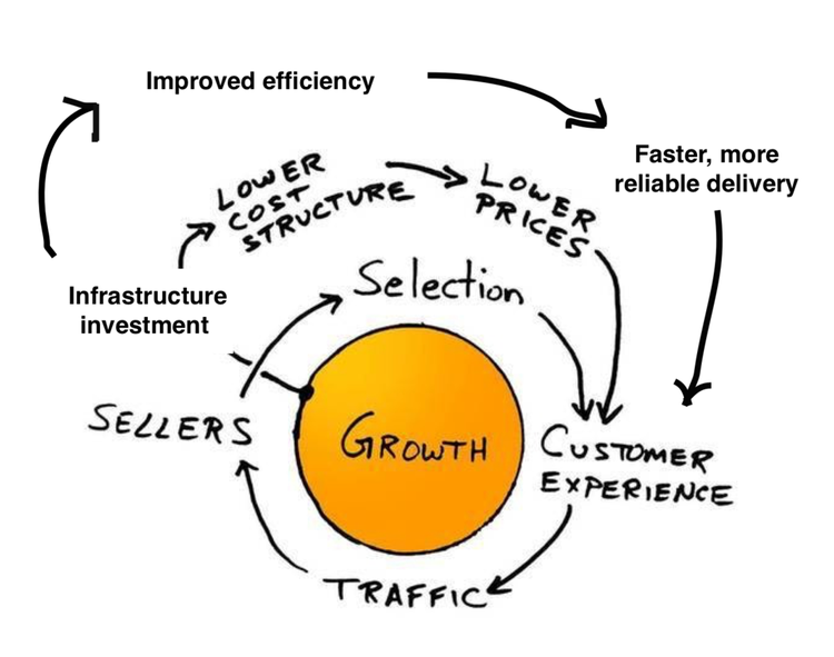 graphic representing amazon's growth flywheel