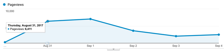 graph of pageviews of The Essential Guide to Growing Your Early-Stage SaaS Startup