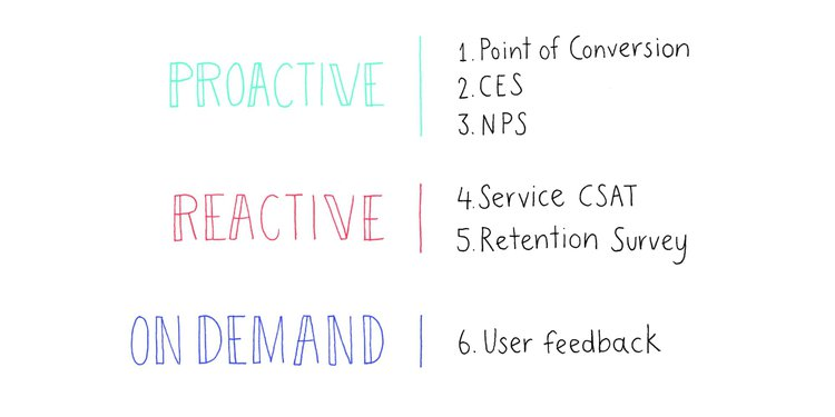 graphic representing the 3 stages of user feedback