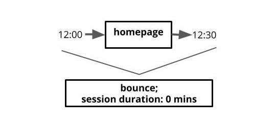 bounce-session-duration.jpg
