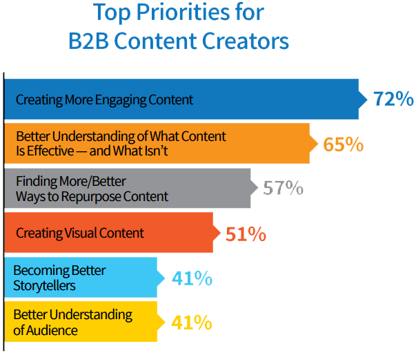 b2b content creators top priorities