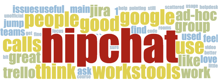 collaboration survey wordcloud 1