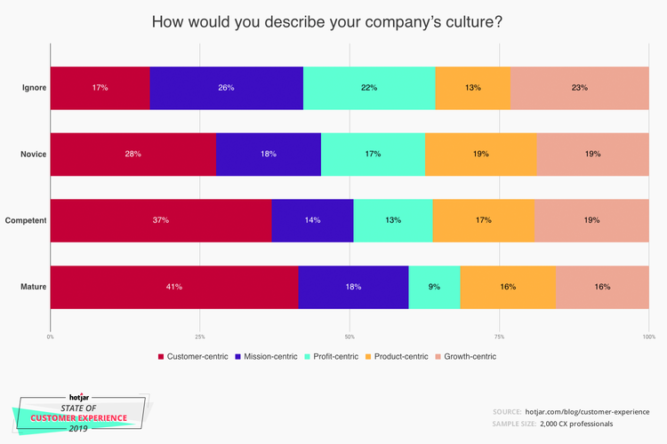 customer-experience-company-culture