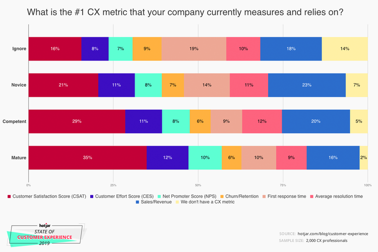 customer-experience-top-metric