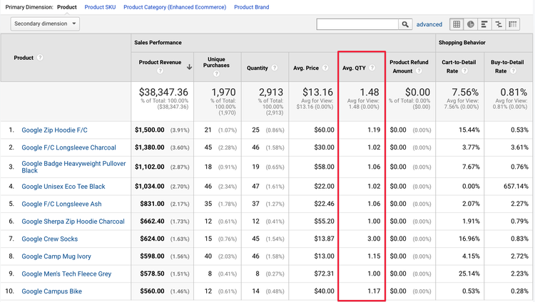 ecommerce-tracking-average-qty.png