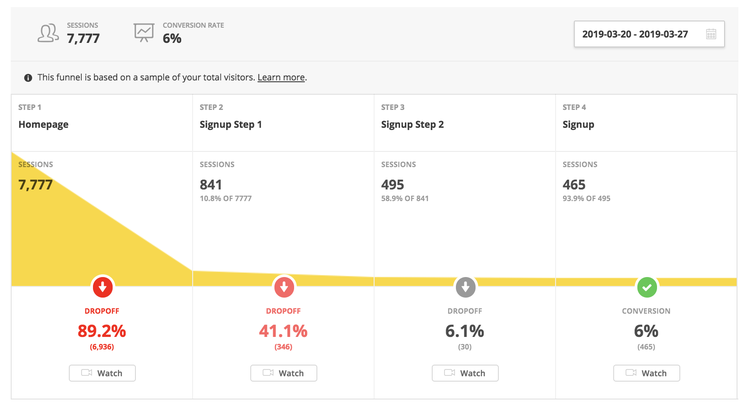 an example conversion funnel showing pages with high user drop-off