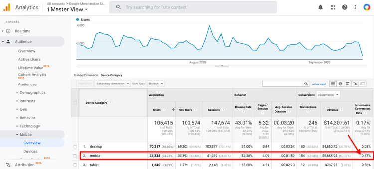 Google Analytics data showing high ecommerce conversion rate for mobile users
