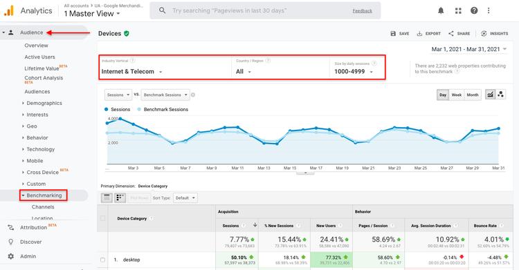google-analytics-ua-benchmarking
