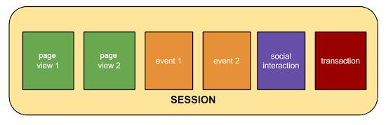 google-sessions