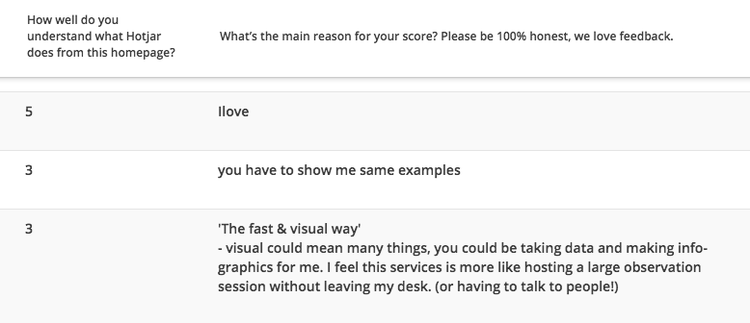 screenshot of Hotjar's homepage survey responses