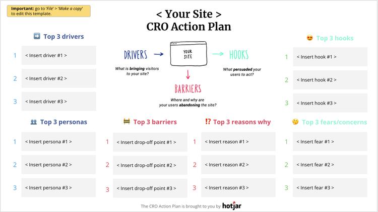 hotjar CRO action plan