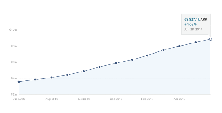 graph depicting Hotjar's annual revenue from june 2016 to june 2017