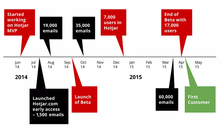 timeline graph of Hotjar's launch milestones