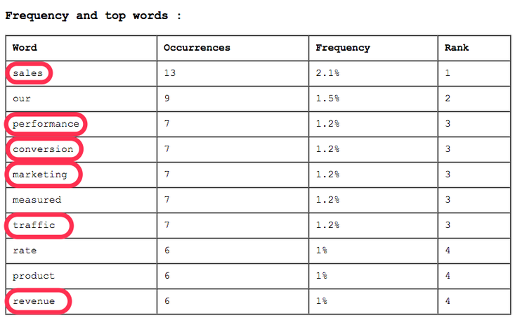 top words frequency