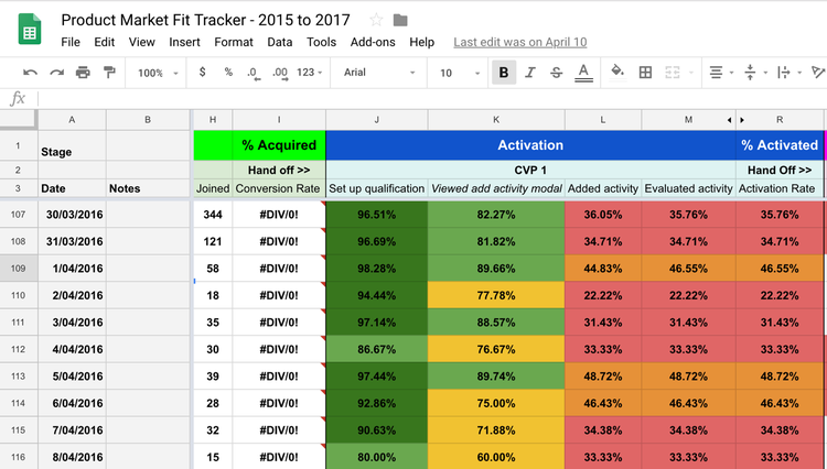 product market fit tracker