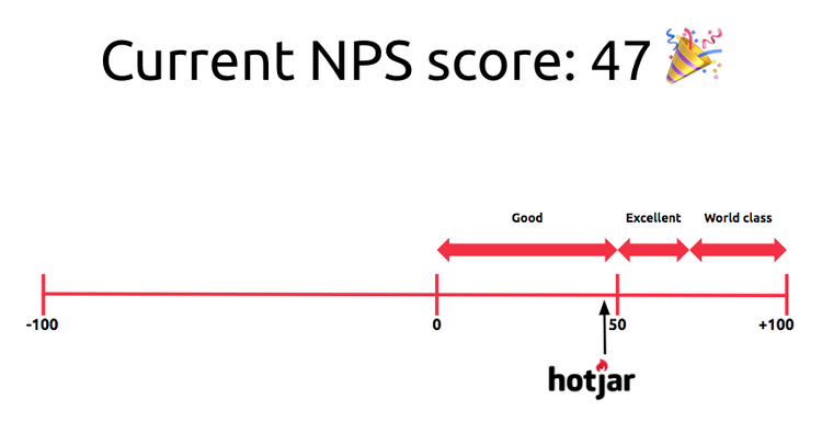hotjar global customer net promoter score