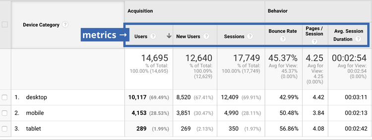 what is a metric in google analytics